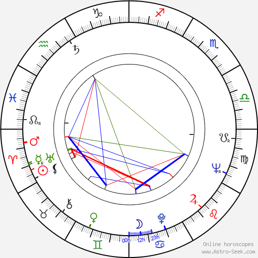Tiny Tim birth chart, Tiny Tim astro natal horoscope, astrology