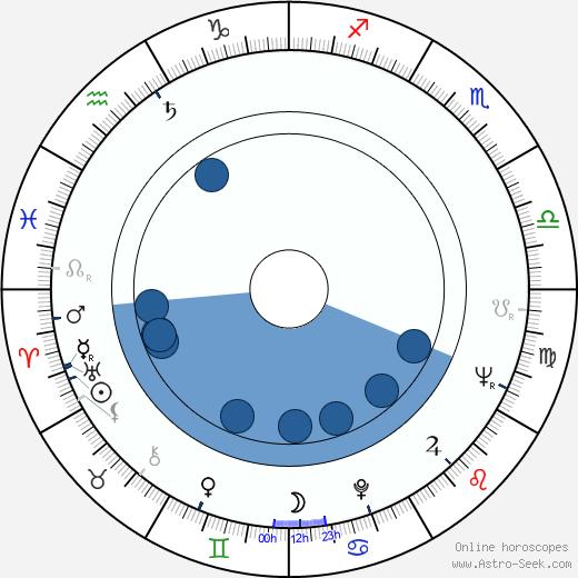 Věra Soukupová wikipedia, horoscope, astrology, instagram