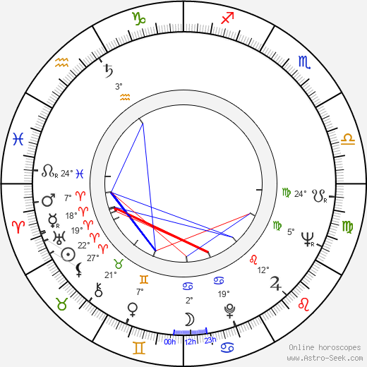 Věra Soukupová birth chart, biography, wikipedia 2019, 2020