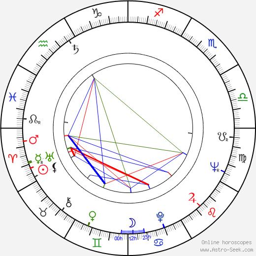 Věra Soukupová birth chart, Věra Soukupová astro natal horoscope, astrology