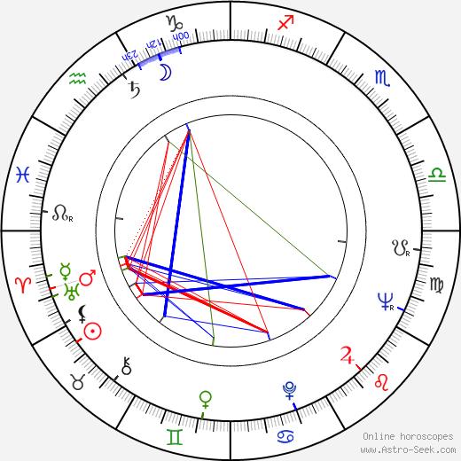 Viktor Hajný astro natal birth chart, Viktor Hajný horoscope, astrology