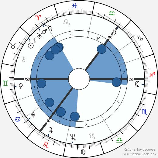 William Roache wikipedia, horoscope, astrology, instagram