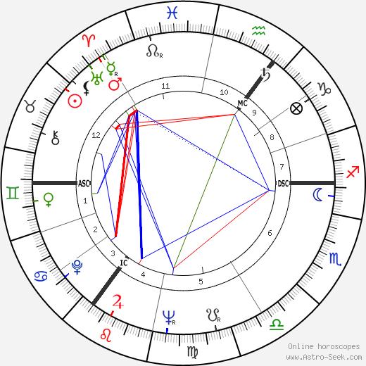 William Roache день рождения гороскоп, William Roache Натальная карта онлайн