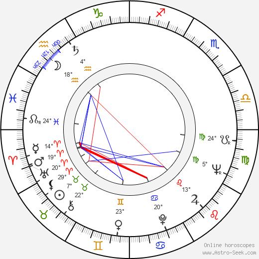 Yuri Volyntsev birth chart, biography, wikipedia 2019, 2020