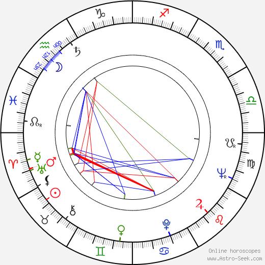 Yuri Volyntsev astro natal birth chart, Yuri Volyntsev horoscope, astrology