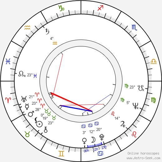 Alec Mills birth chart, biography, wikipedia 2018, 2019