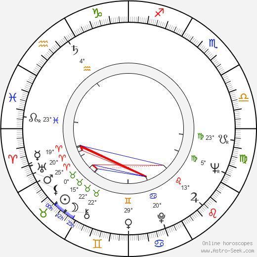 Aleksandr Belyavsky birth chart, biography, wikipedia 2020, 2021