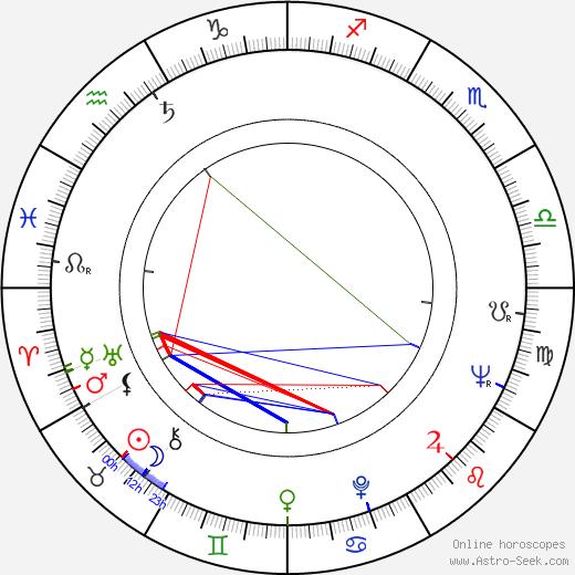 Aleksandr Belyavsky birth chart, Aleksandr Belyavsky astro natal horoscope, astrology