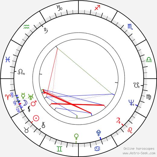 Alyn V. Essman день рождения гороскоп, Alyn V. Essman Натальная карта онлайн