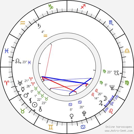 Anna Gaylor birth chart, biography, wikipedia 2019, 2020
