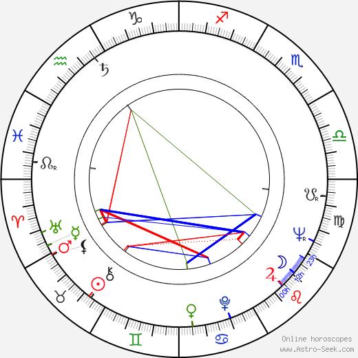 Anna Gaylor birth chart, Anna Gaylor astro natal horoscope, astrology