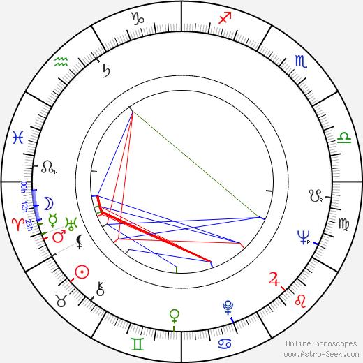 Bruce Glover astro natal birth chart, Bruce Glover horoscope, astrology