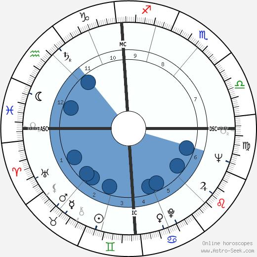 Derek Parker wikipedia, horoscope, astrology, instagram