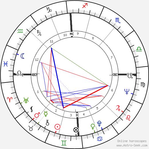 Derek Parker tema natale, oroscopo, Derek Parker oroscopi gratuiti, astrologia