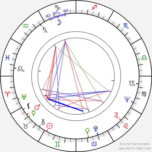 Emilia Radeva astro natal birth chart, Emilia Radeva horoscope, astrology