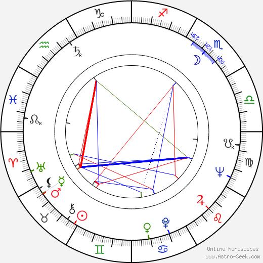 Eva Kotthaus birth chart, Eva Kotthaus astro natal horoscope, astrology