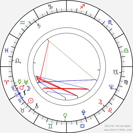 Eva Zikmundová birth chart, Eva Zikmundová astro natal horoscope, astrology