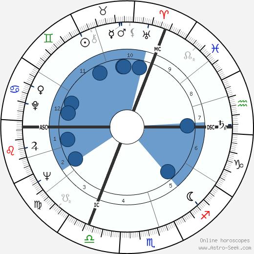 Gabriele Wohmann wikipedia, horoscope, astrology, instagram