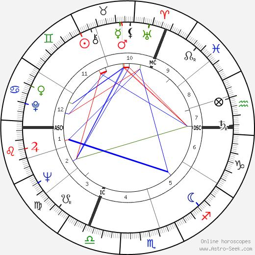Габриела Воман Gabriele Wohmann день рождения гороскоп, Gabriele Wohmann Натальная карта онлайн