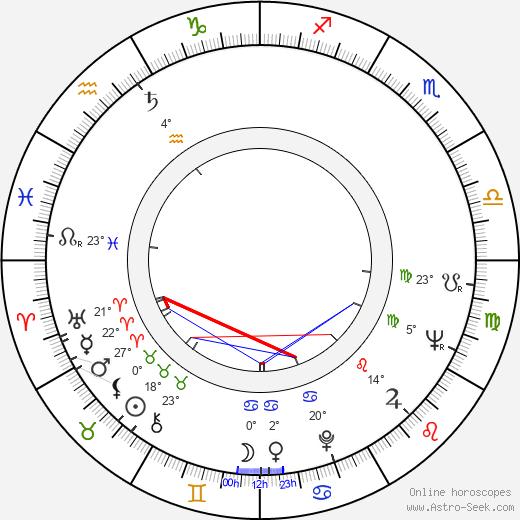 Geraldine McEwan birth chart, biography, wikipedia 2018, 2019