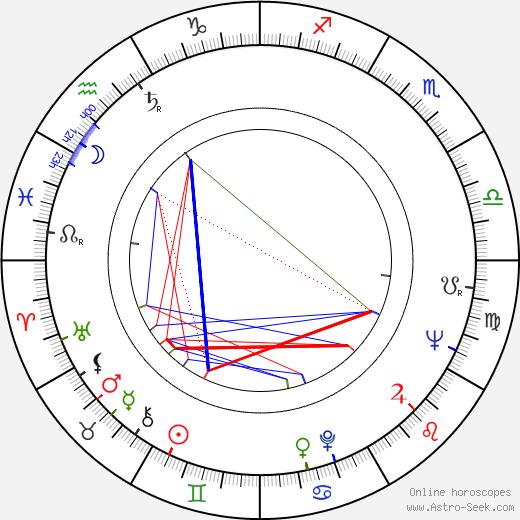 Grigor Vačkov birth chart, Grigor Vačkov astro natal horoscope, astrology