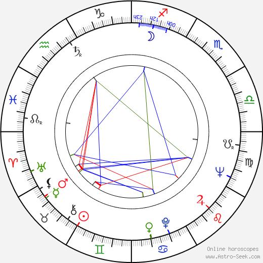 Hubert Antoszewski birth chart, Hubert Antoszewski astro natal horoscope, astrology