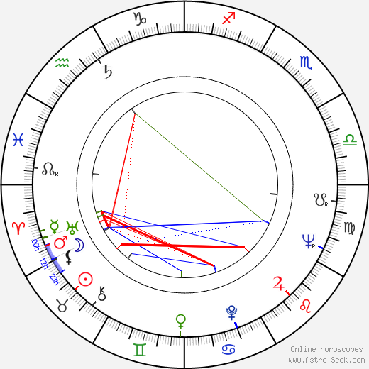 Ivor Wood birth chart, Ivor Wood astro natal horoscope, astrology
