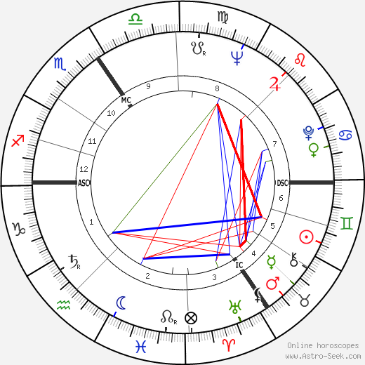 Jacques Sausin birth chart, Jacques Sausin astro natal horoscope, astrology