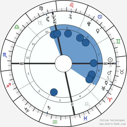 Jan Holland wikipedia, horoscope, astrology, instagram