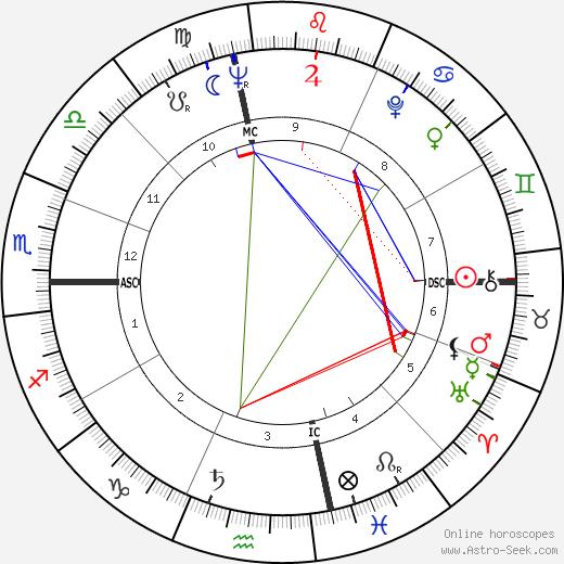 Jan Holland день рождения гороскоп, Jan Holland Натальная карта онлайн