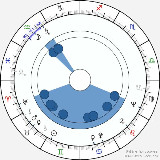 Jaroslav Boček wikipedia, horoscope, astrology, instagram