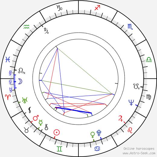 Jiří Sehnal astro natal birth chart, Jiří Sehnal horoscope, astrology