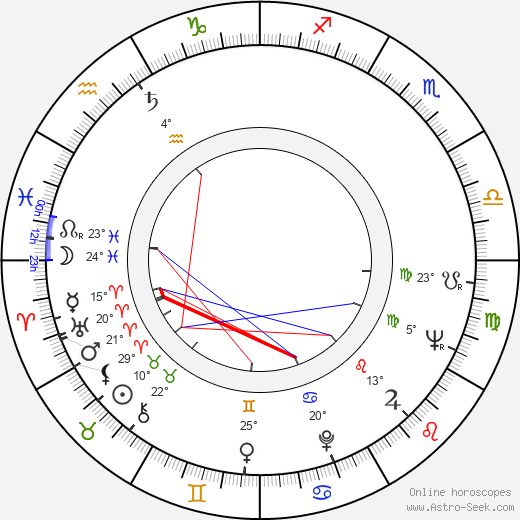 Jitka Frantová birth chart, biography, wikipedia 2019, 2020