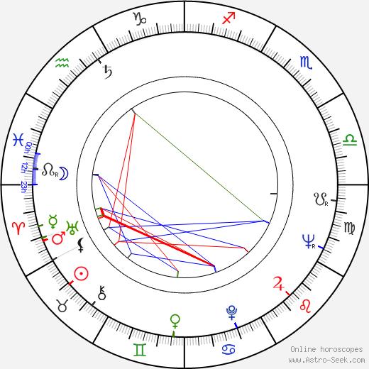 Jitka Frantová birth chart, Jitka Frantová astro natal horoscope, astrology