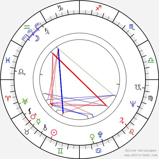 Joaquim Pedro de Andrade birth chart, Joaquim Pedro de Andrade astro natal horoscope, astrology