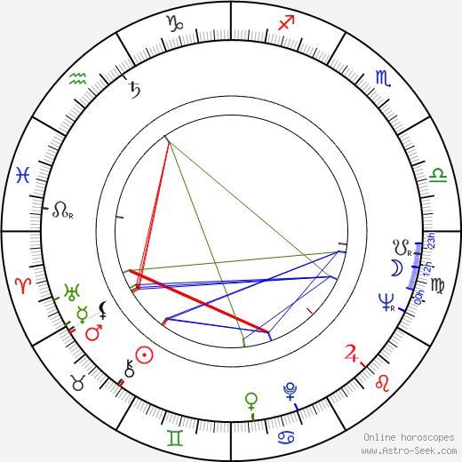 John Glen birth chart, John Glen astro natal horoscope, astrology