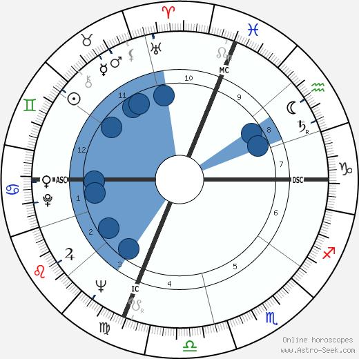 John Gregory Dunne wikipedia, horoscope, astrology, instagram