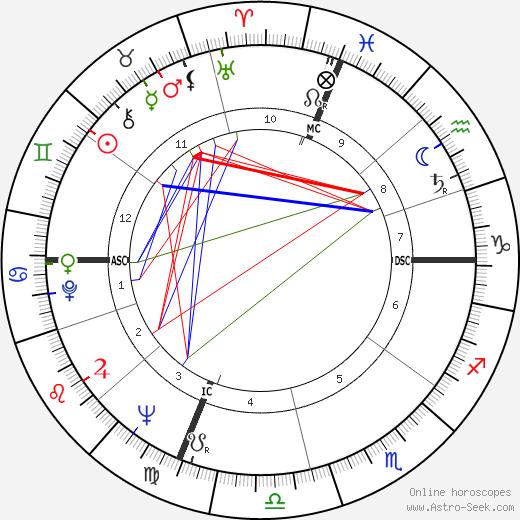 John Gregory Dunne birth chart, John Gregory Dunne astro natal horoscope, astrology