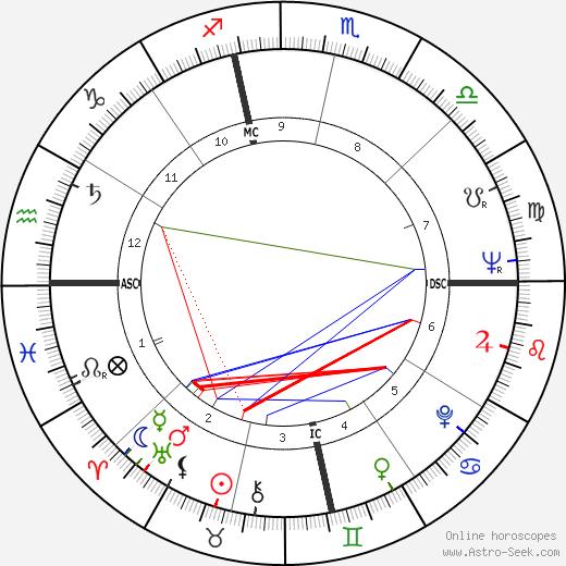 José Ortiz Piño день рождения гороскоп, José Ortiz Piño Натальная карта онлайн