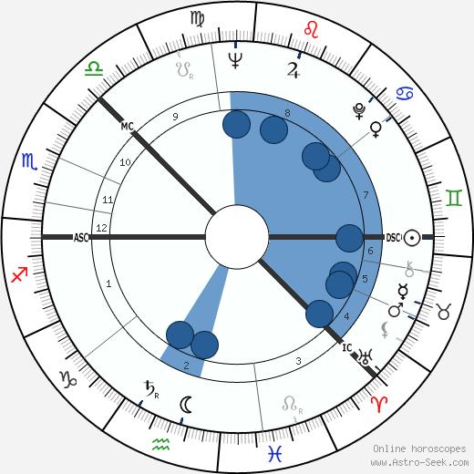 Kimmo Kaivanto wikipedia, horoscope, astrology, instagram