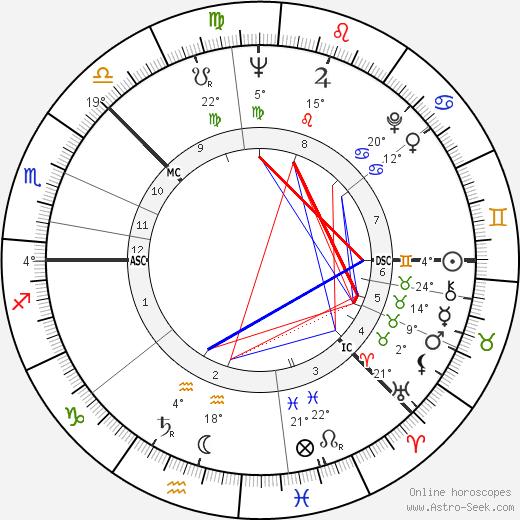 Kimmo Kaivanto birth chart, biography, wikipedia 2020, 2021