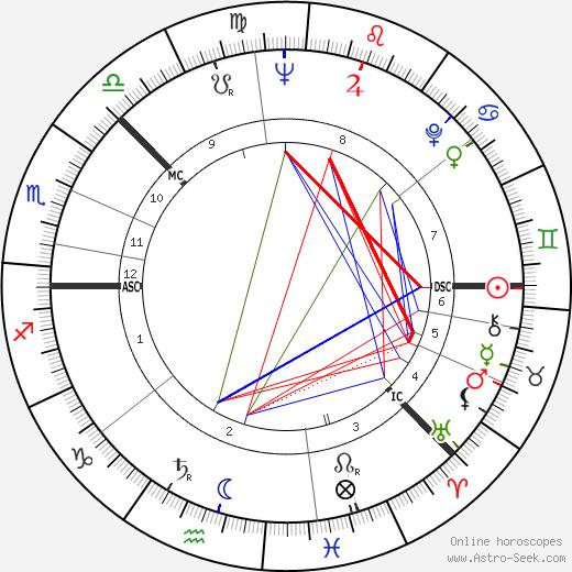 Kimmo Kaivanto birth chart, Kimmo Kaivanto astro natal horoscope, astrology
