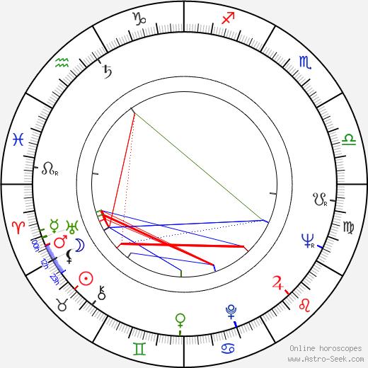Lino Troisi birth chart, Lino Troisi astro natal horoscope, astrology