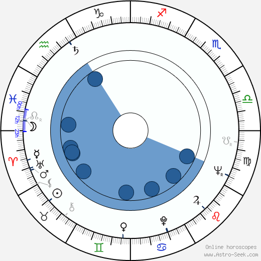 Marie Barušová horoscope, astrology, sign, zodiac, date of birth, instagram