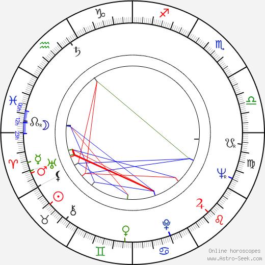 Marie Barušová birth chart, Marie Barušová astro natal horoscope, astrology