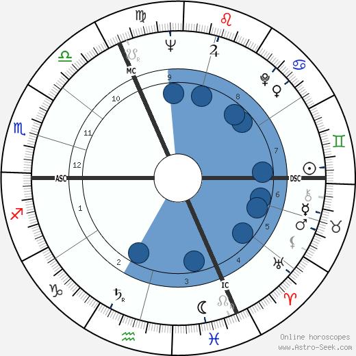 Mario Ciccarelli wikipedia, horoscope, astrology, instagram