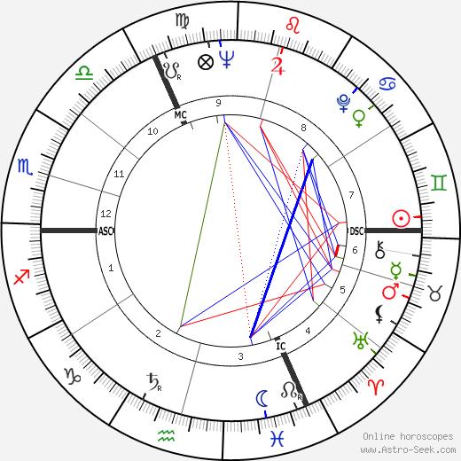 Mario Ciccarelli tema natale, oroscopo, Mario Ciccarelli oroscopi gratuiti, astrologia