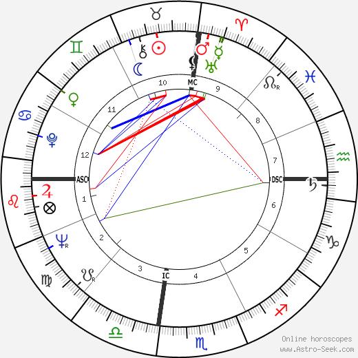 Martin Sousa день рождения гороскоп, Martin Sousa Натальная карта онлайн