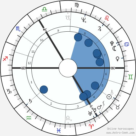 Michel Leblond wikipedia, horoscope, astrology, instagram