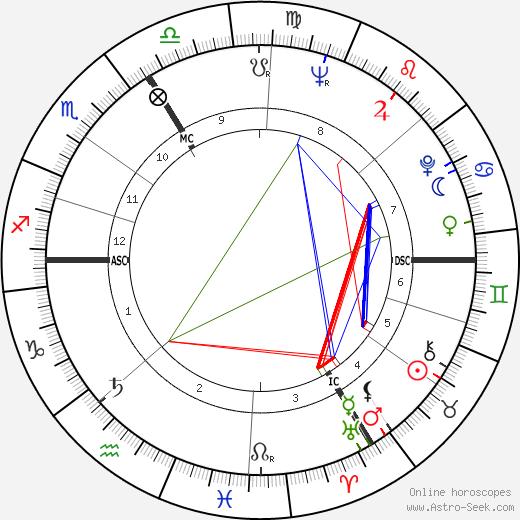 Michel Leblond tema natale, oroscopo, Michel Leblond oroscopi gratuiti, astrologia
